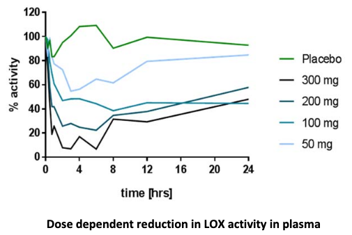 Dose dependent reduction in LOX plasma activity